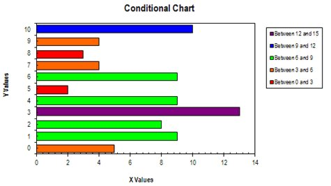 conditional formatted chart