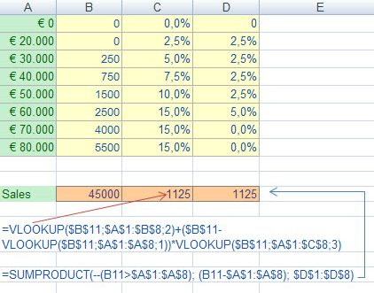 variable cumulative rates and commissions