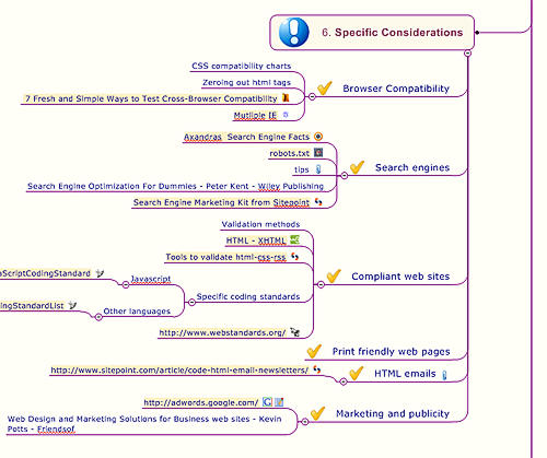 mind map on web development